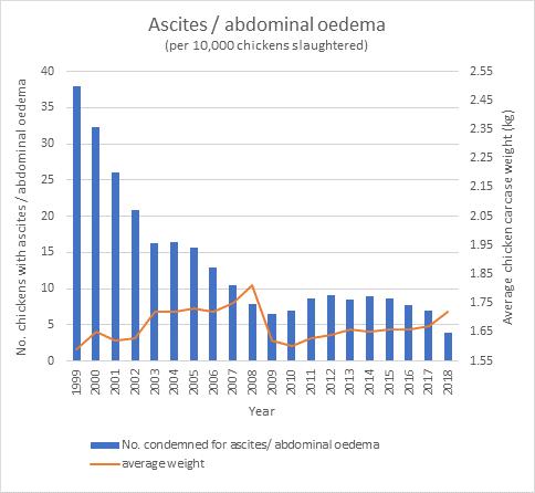 Ascites Graph